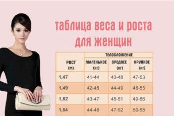 Вот таблица где написан идеальный вес для вашего роста и телосложения