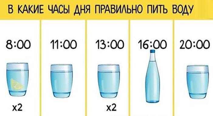 Как и когда правильнее всего пить воду, чтобы всегда пребывать в прекрасном самочувствии