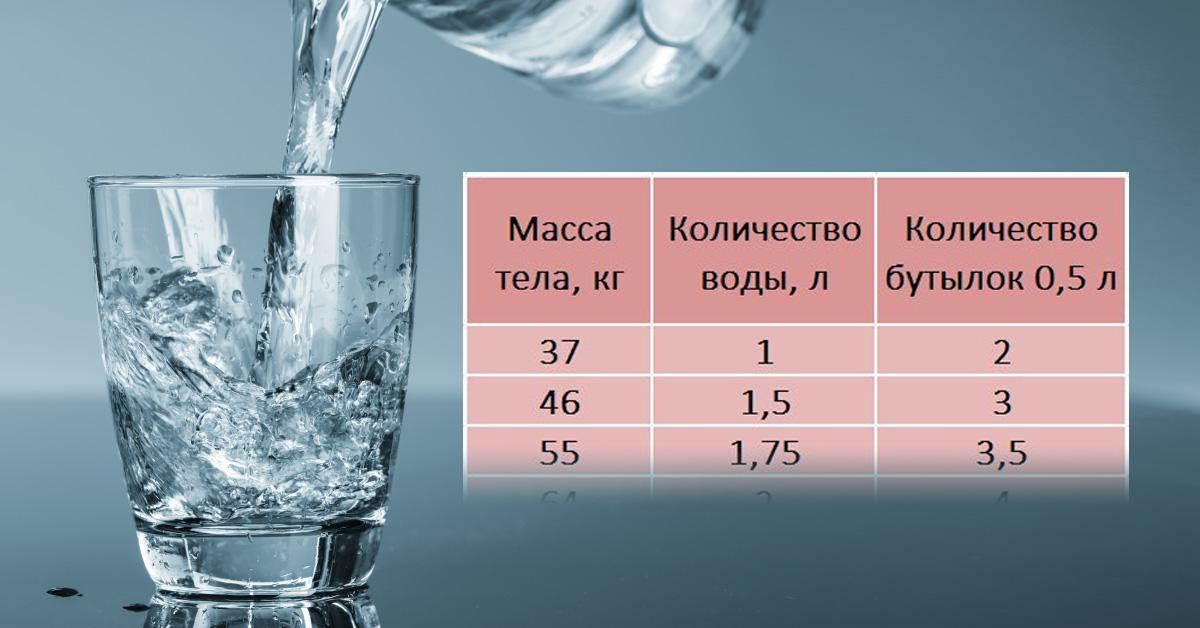 Вода способна вылечить все! Просто определите норму на сутки и забудьте про все болезни одним махом!